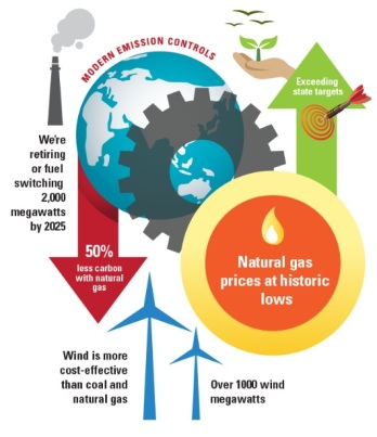Cleaner energy graphic